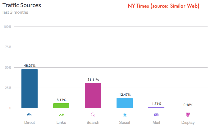 nytimes-traffic-marketing-mix-similarweb