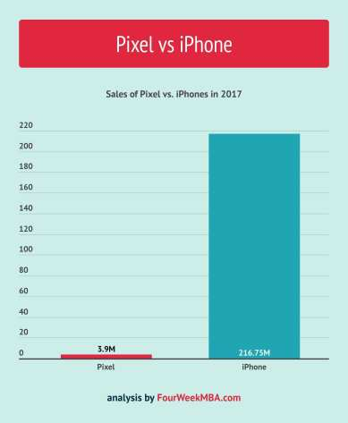 pixel-vs-iphone-sales