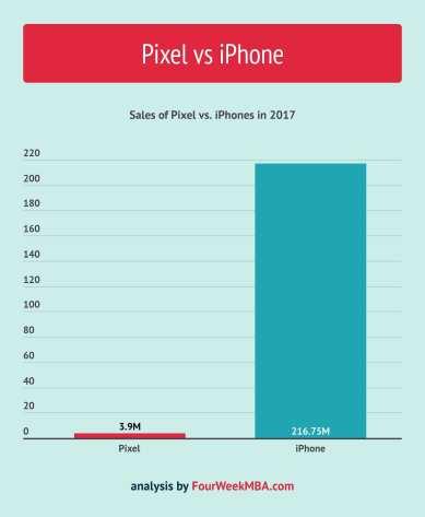 pixel-vs-iphone-sales