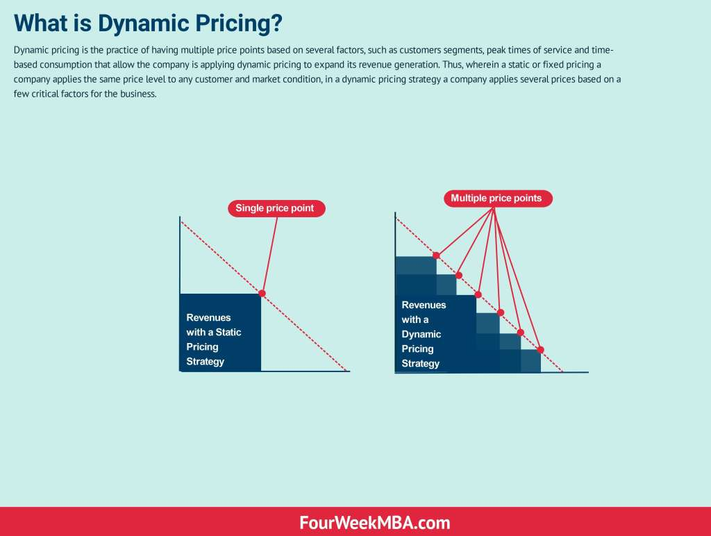 dynamic-pricing