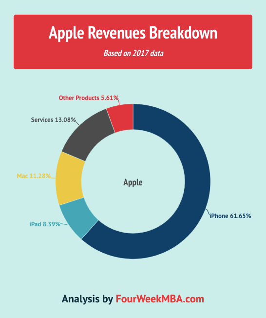 apple-revenues-breakdown