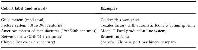 business-models-history