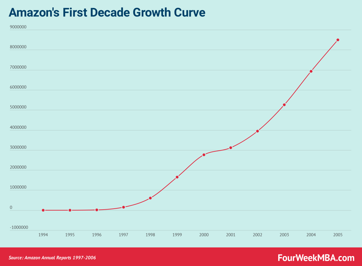 amazon-growth-curve-1997-2005
