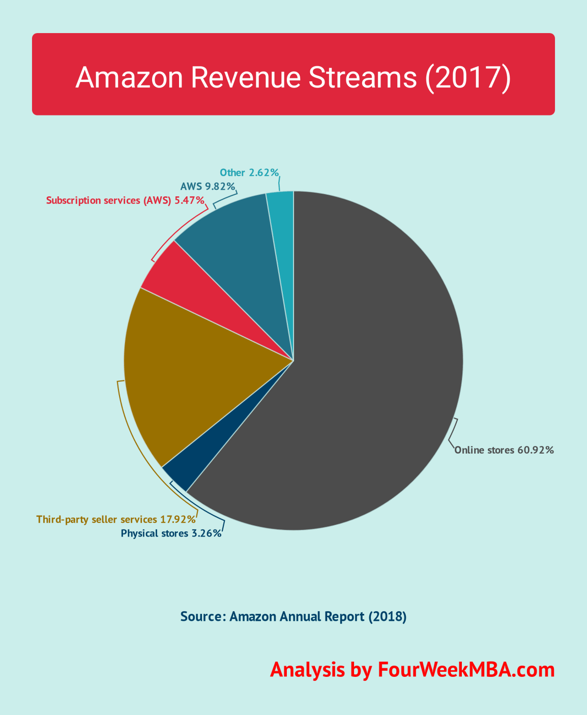 amazon-revenue-sources-2017