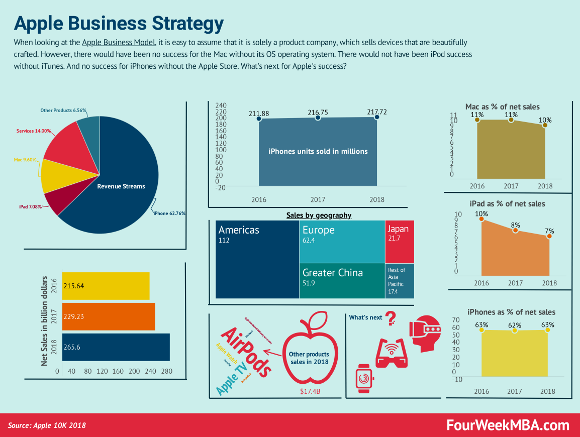 apple-business-strategy