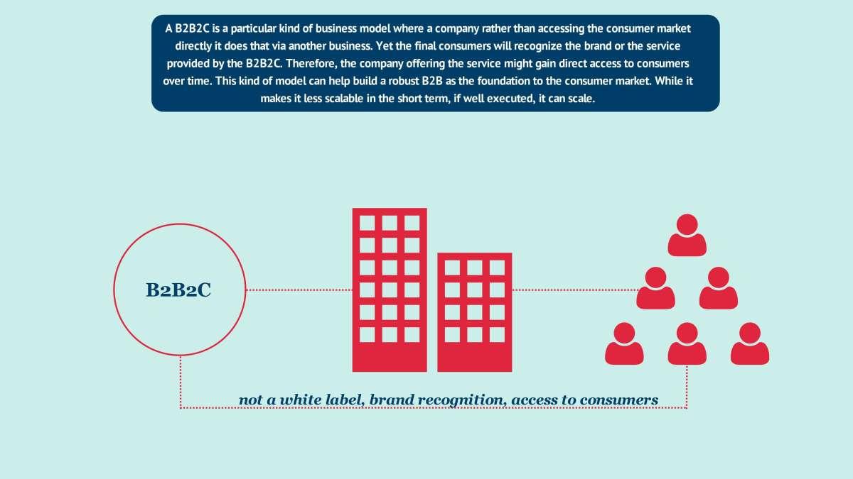 What Is A B2B2C Business Model? | FourWeekMBA