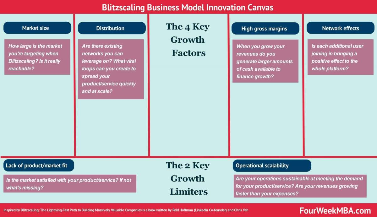 Blitzscaling Business Model Innovation Canvas In A Nutshell
