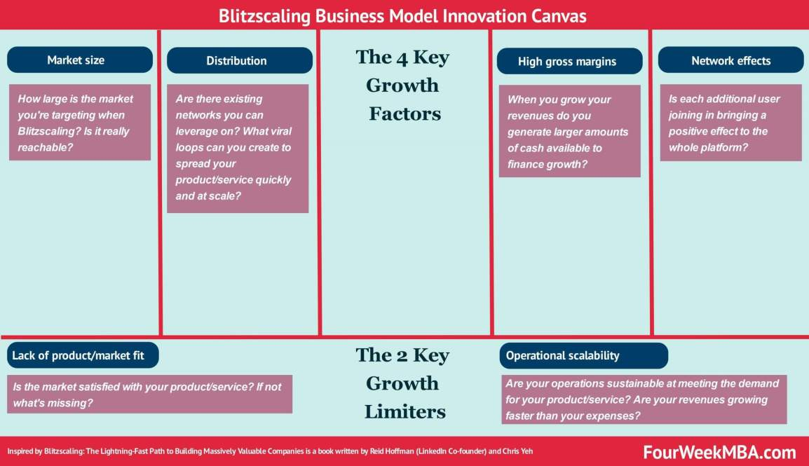 blitzscaling-business-model-canvas