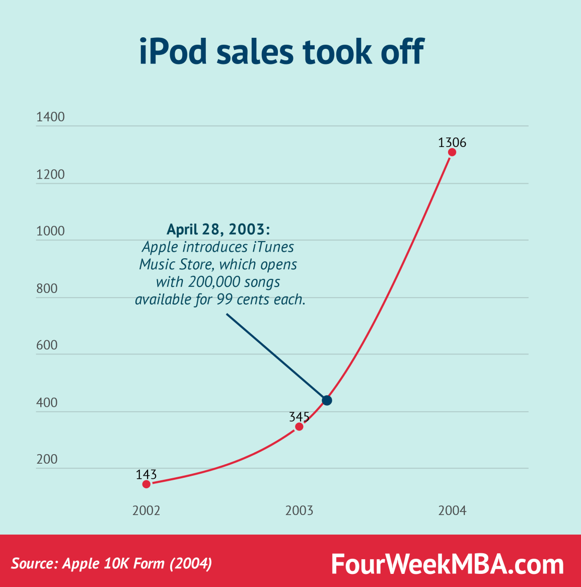 ipod-sales-took-off-2004