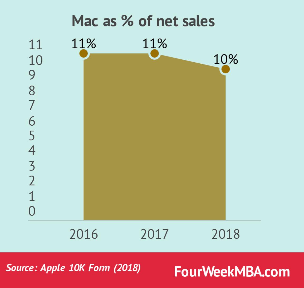 mac-sales-as-percentage-of-total-sales