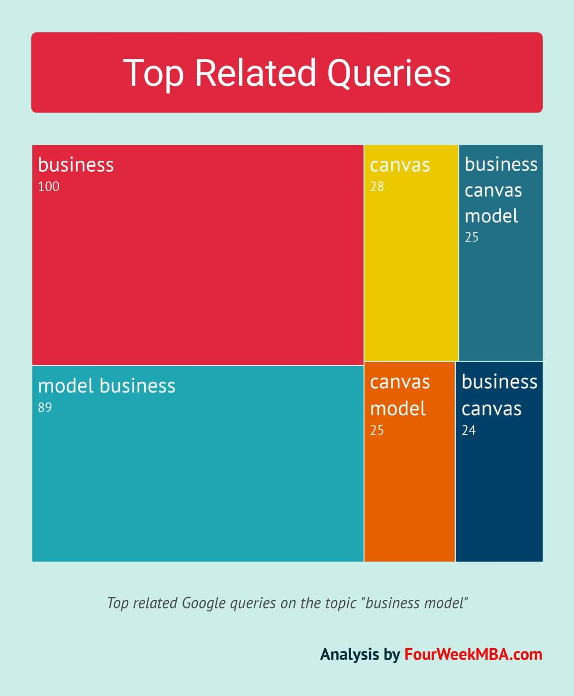 top-related-queries-business-models