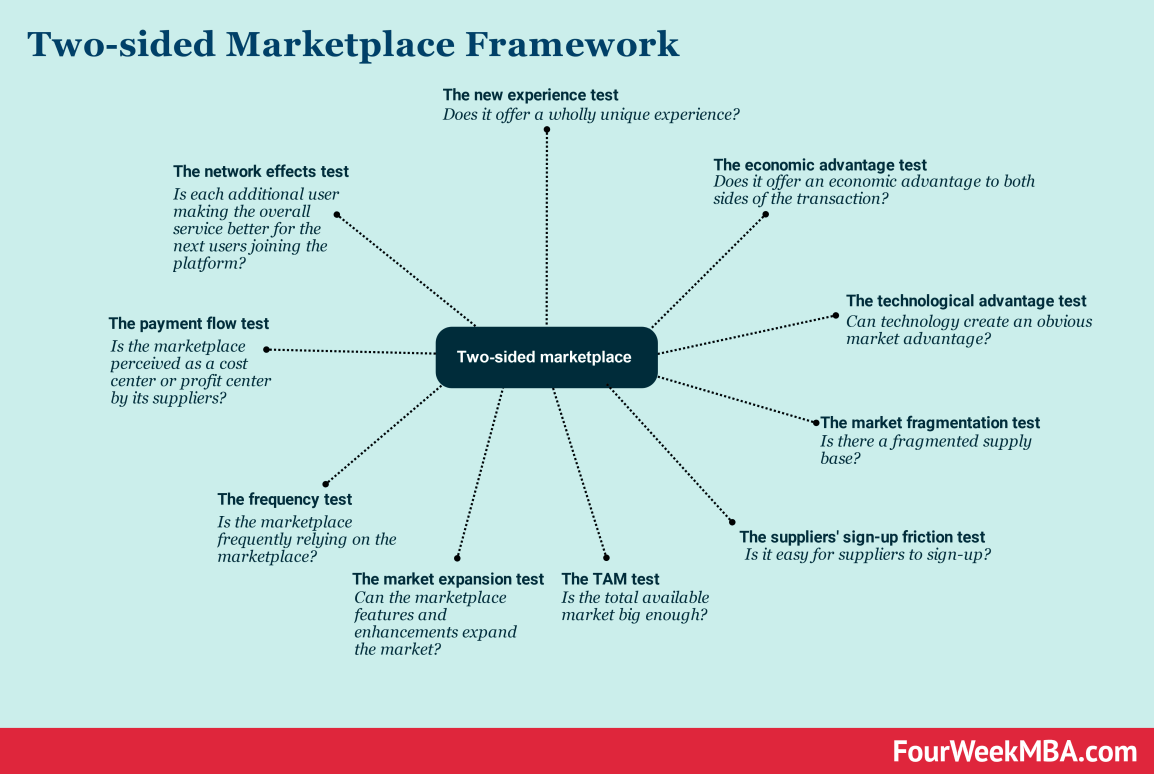 two-sided-marketplace