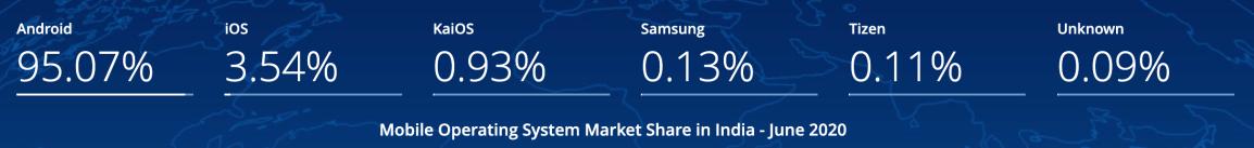 kaios-market-share-india