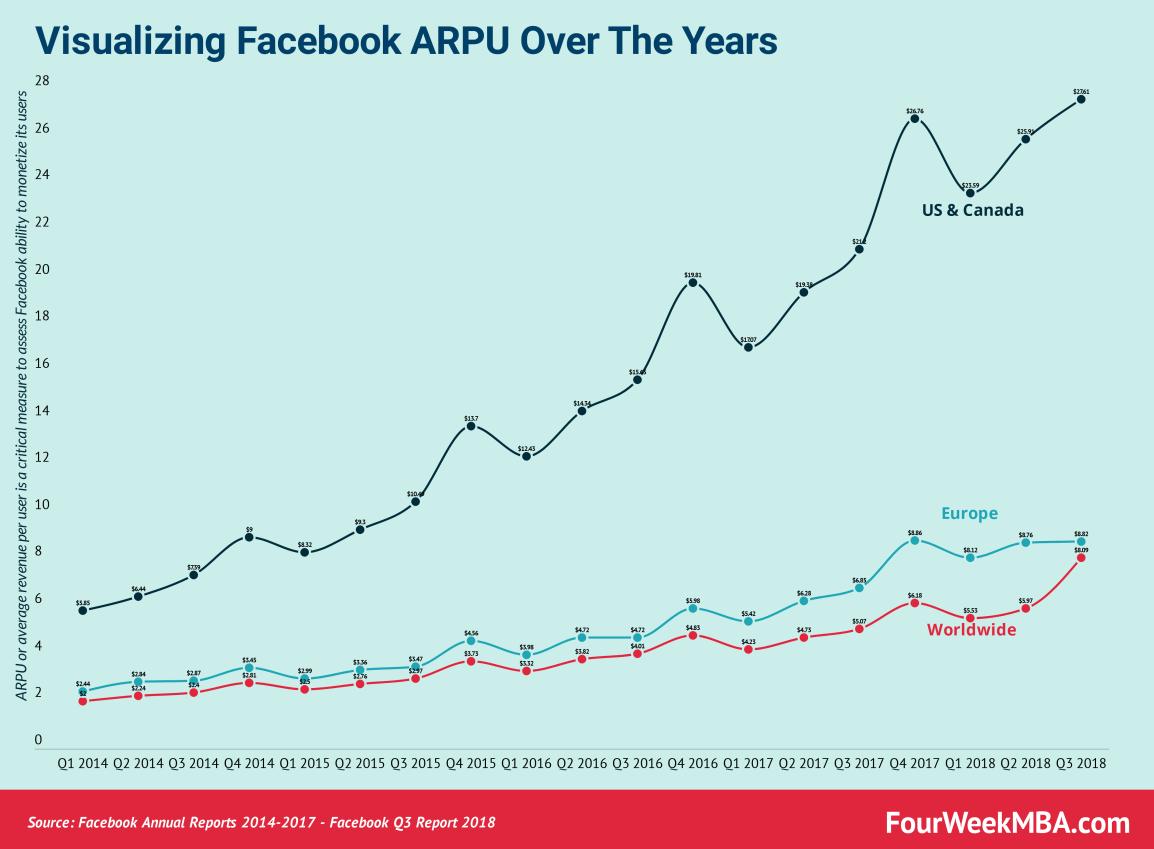 facebook-arpu-us-canada-europe