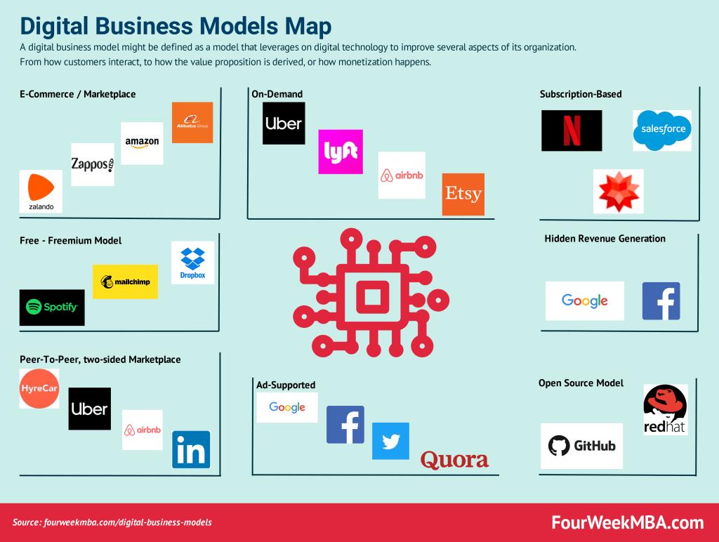digital-business-models