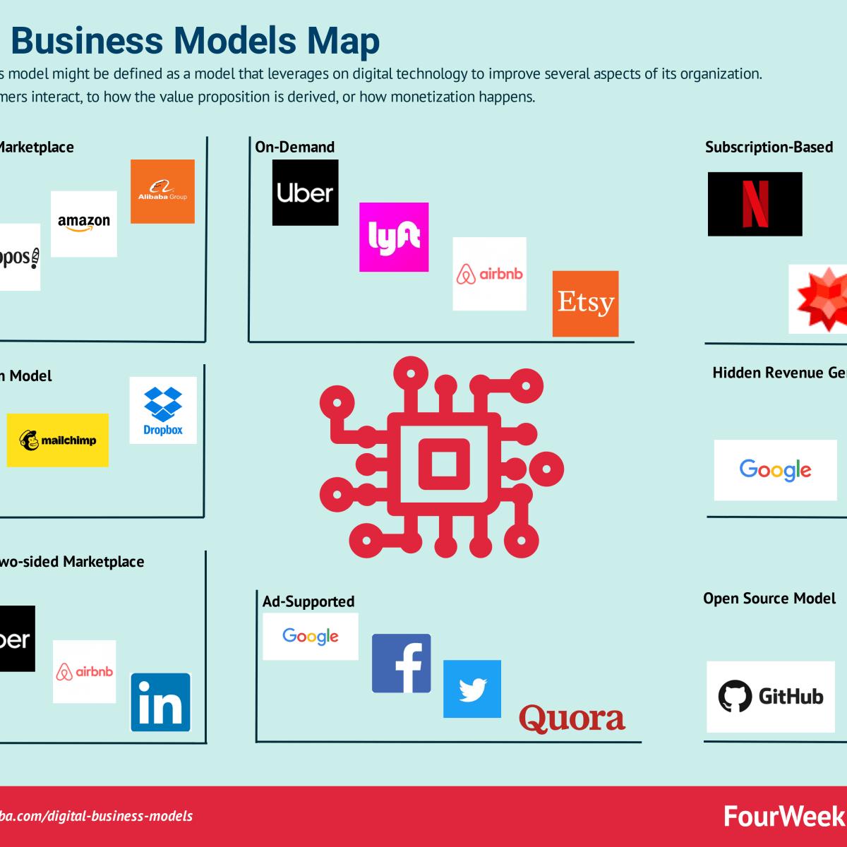 Digital Business Models Map: The Most Popular Digital Business Model