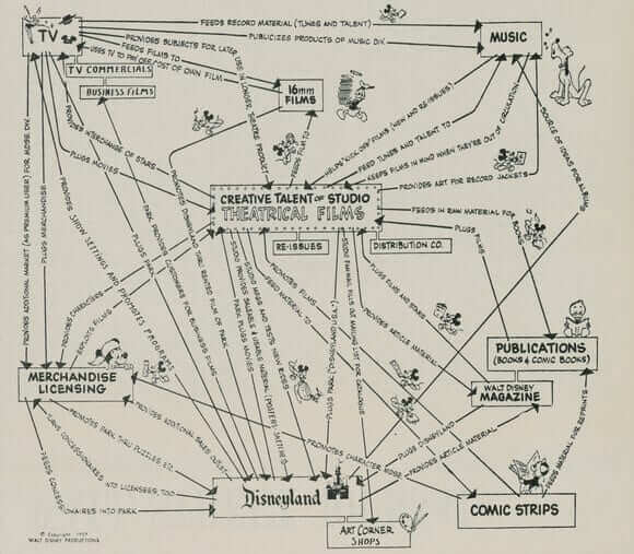 walt-disney-business-model-design