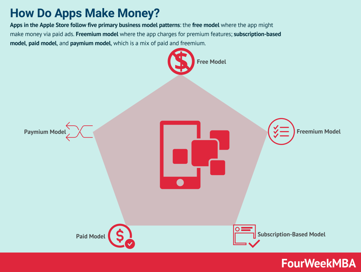 how-do-apps-make-money