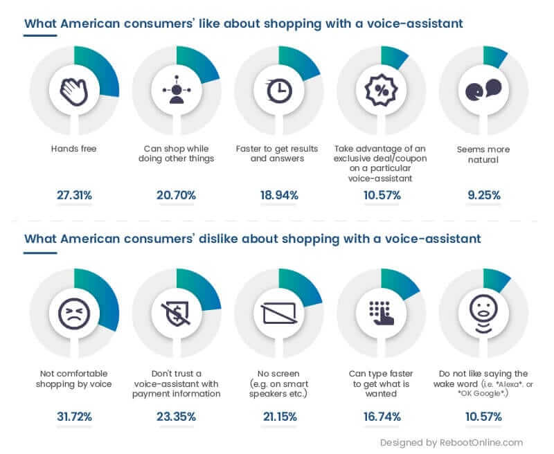onbuy-voice-shopping-research-infographic-two
