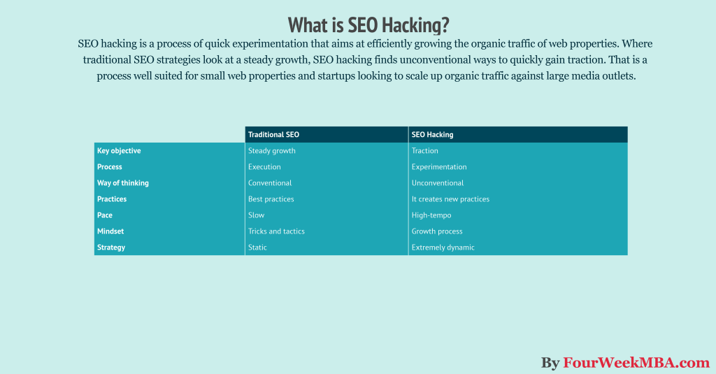 what-is-seo-hacking