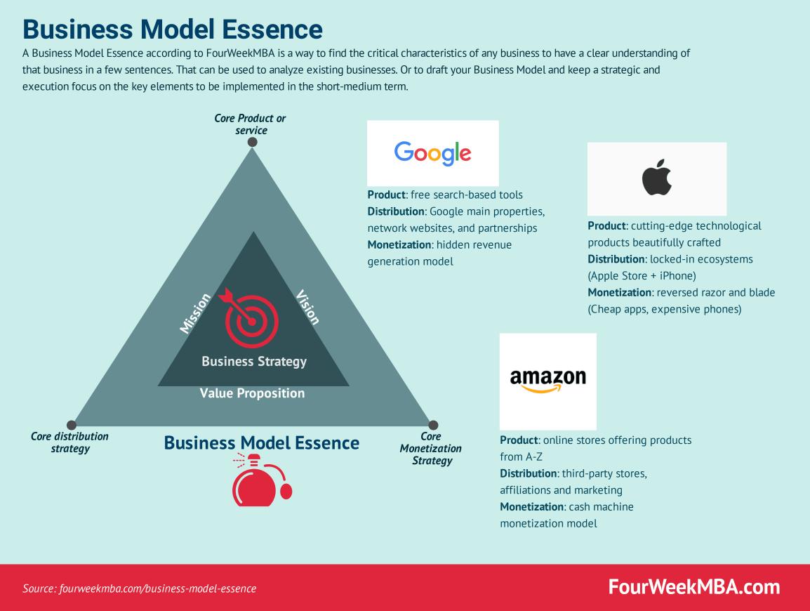 business-model-essence