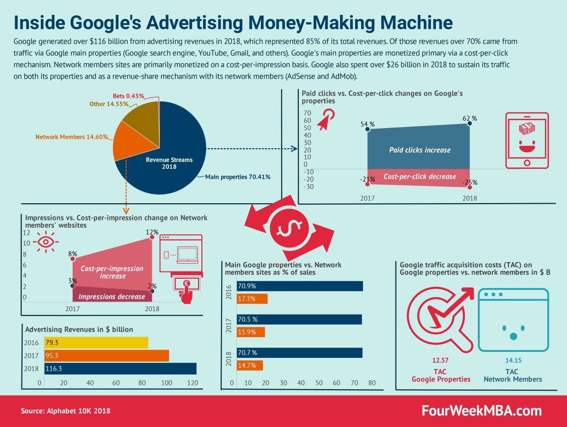 google-advertising-business
