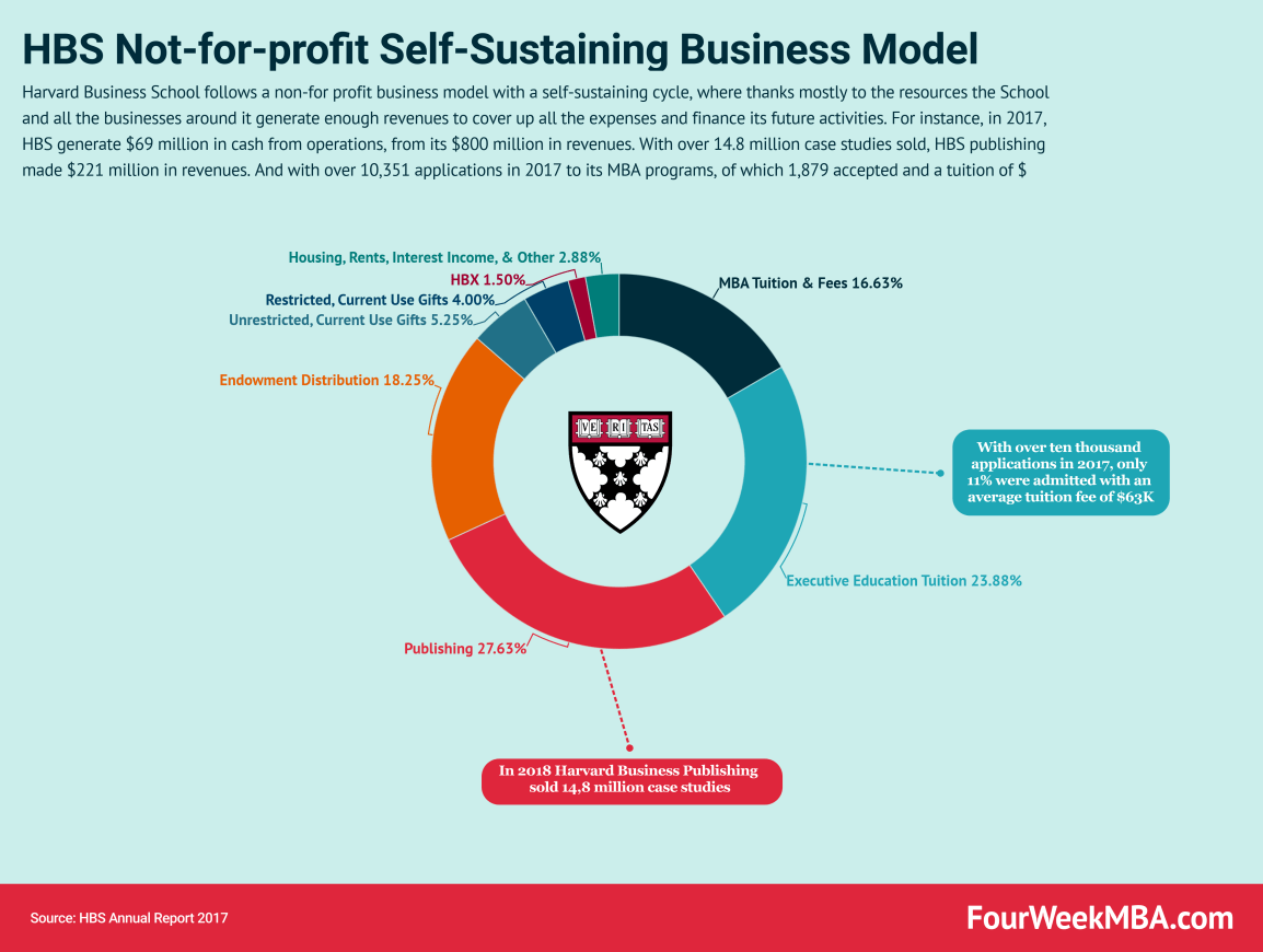 not-for-profit-business-model
