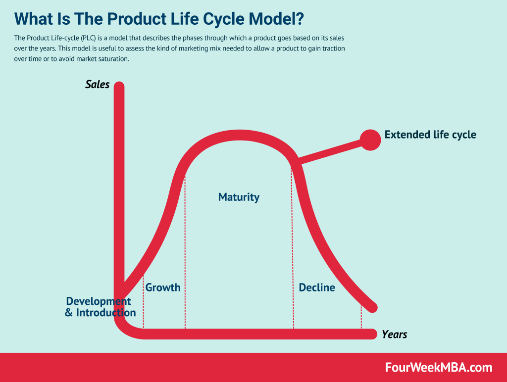 product-life-cycle