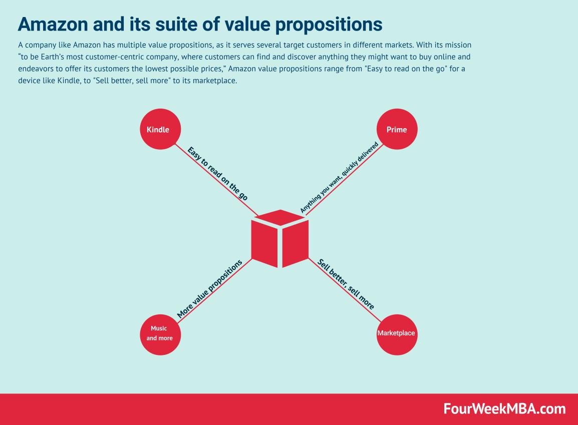 Amazon Value Proposition