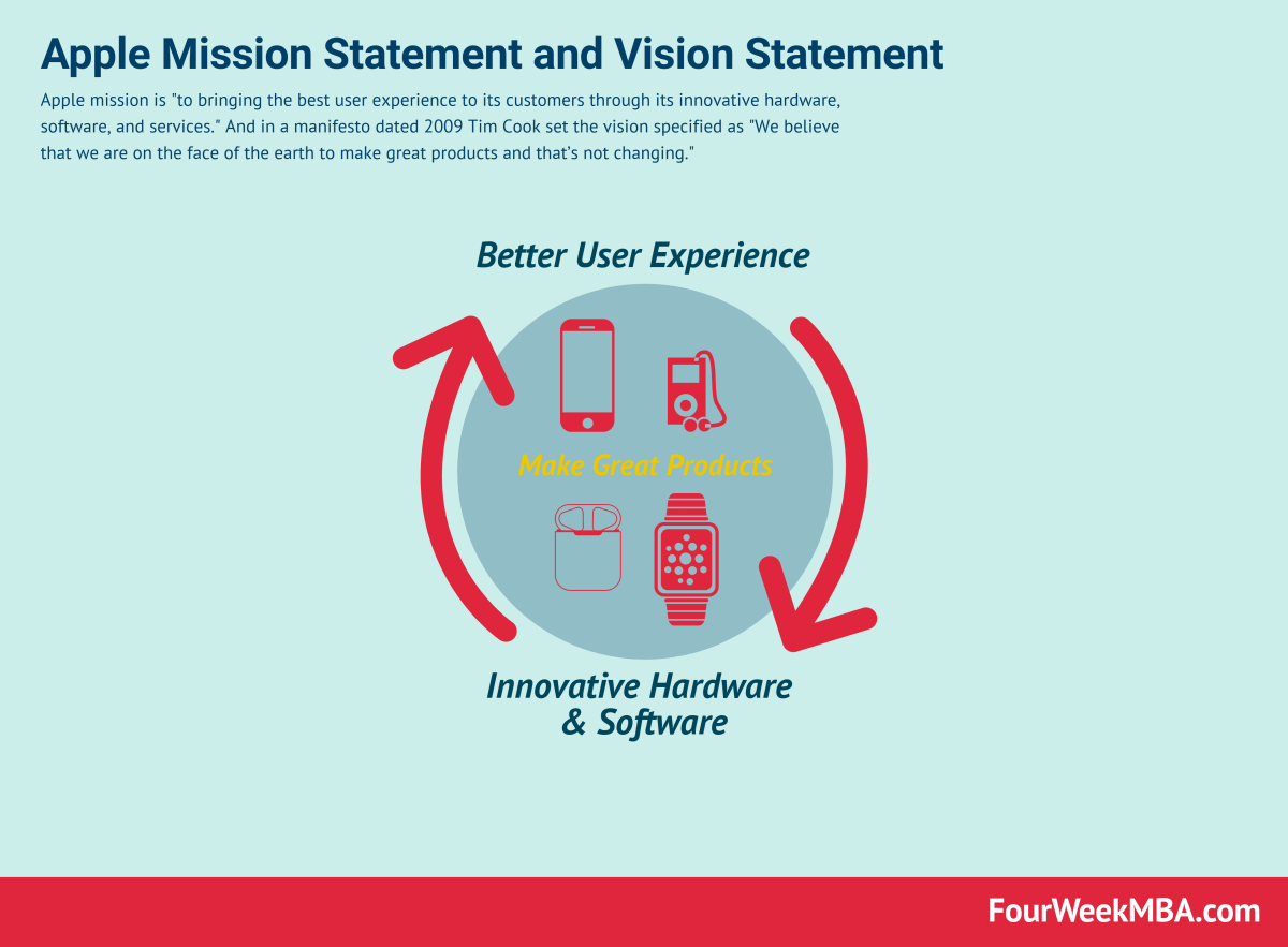 Apple Mission Statement and Vision Statement In A Nutshell