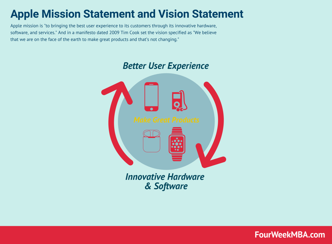 apple-mission-statement-vision-statement