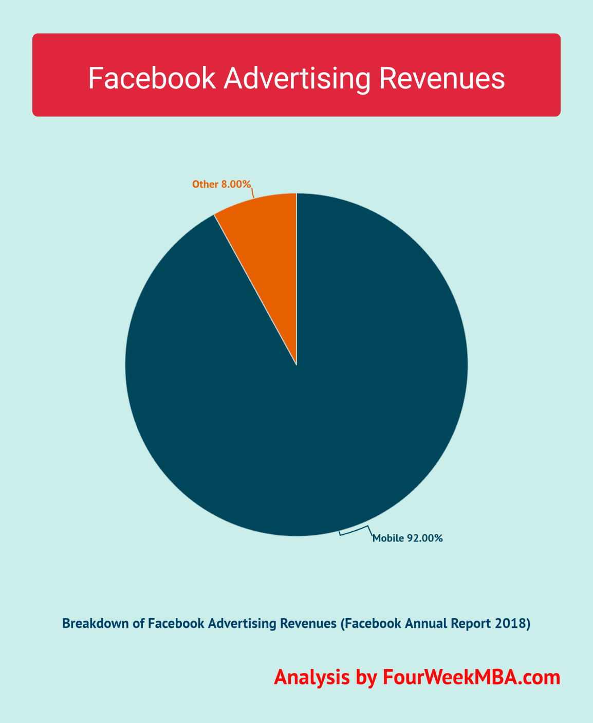 facebook-advertising-revenues