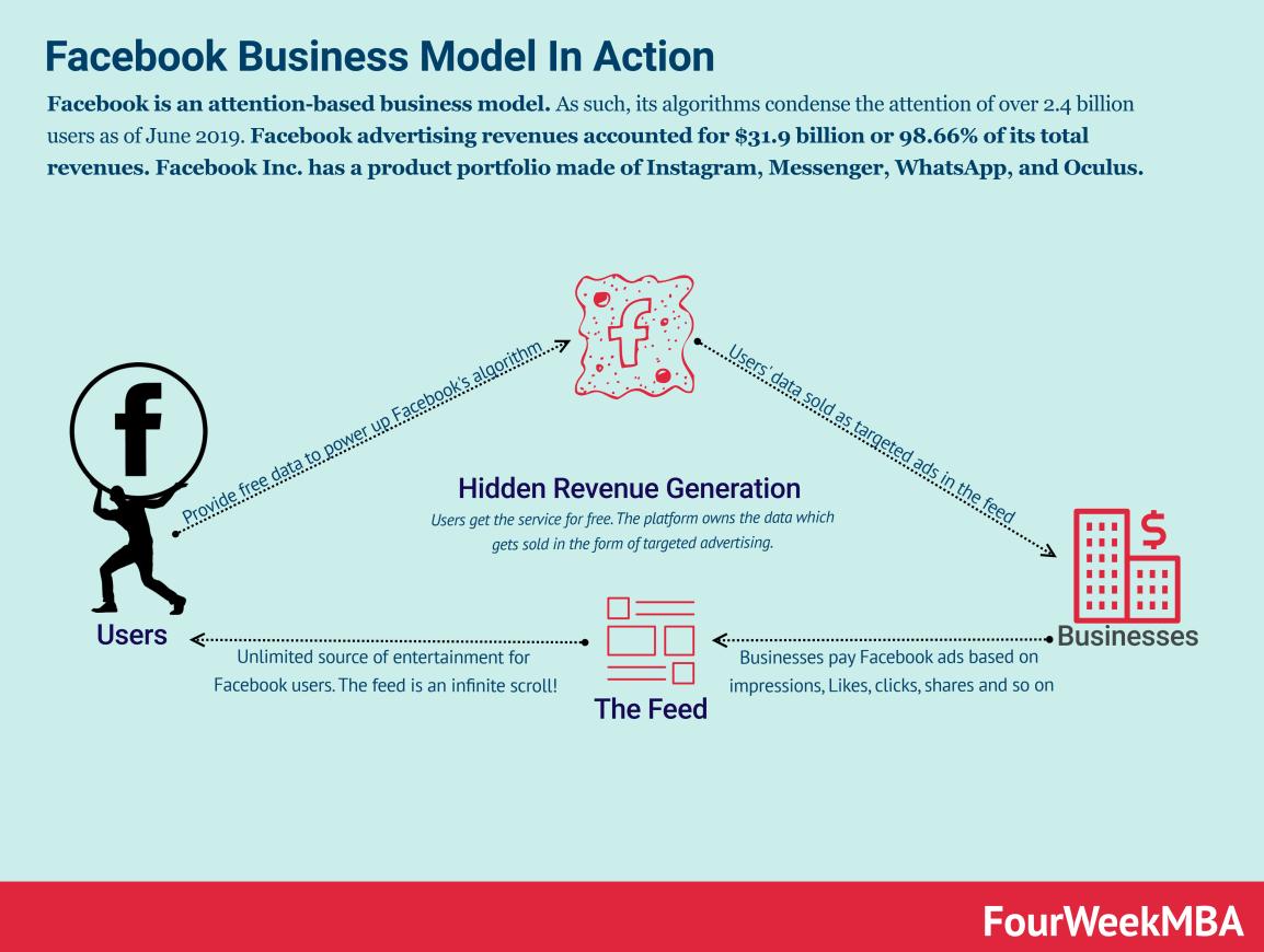 facebook-business-model