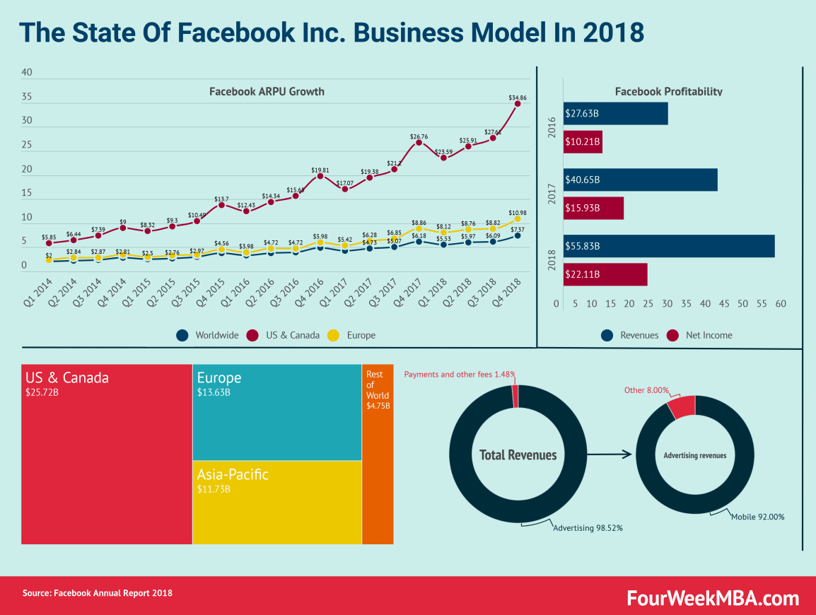 How Does Facebook Make Money? Facebook Business Model In A