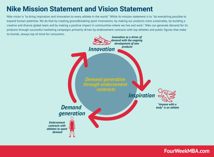 Nike Mission Statement And Vision Statement In A Nutshell Fourweekmba
