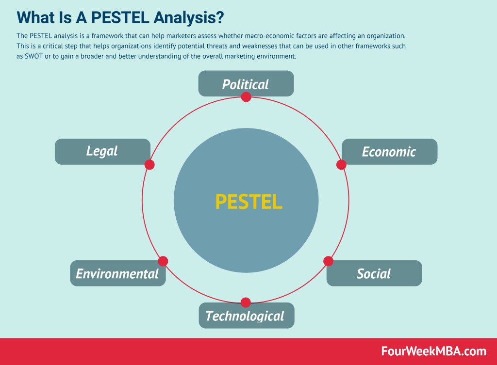 pestel-analysis