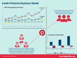 How Does Pinterest Work And Make Money? Pinterest Business Model In A Nutshell