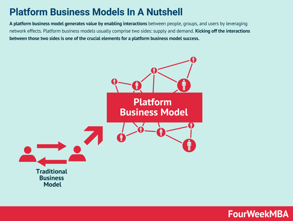 platform-business-models