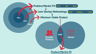 What Is the Minimum Viable Product? Why Use the Exceptional