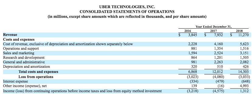 uber-financial-statements
