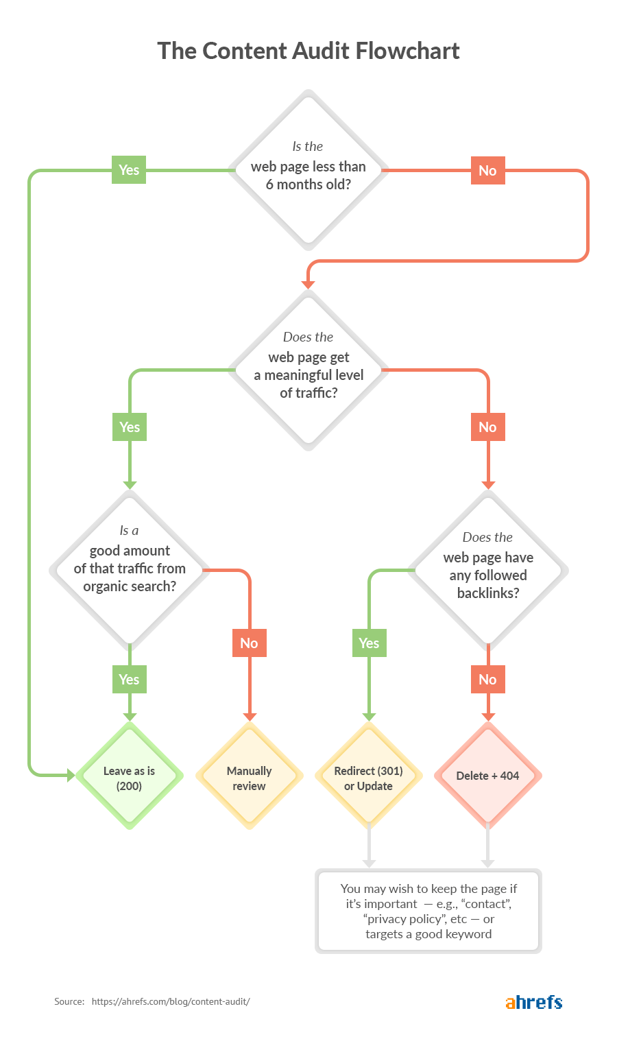content_audit_flowchart_image