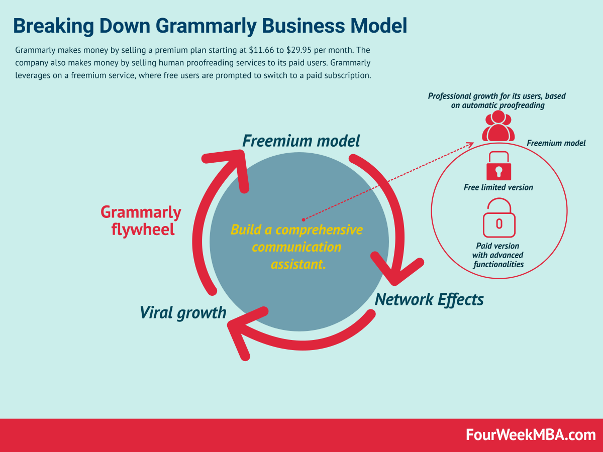 How Does Grammarly Make Money? Grammarly Business Model In A