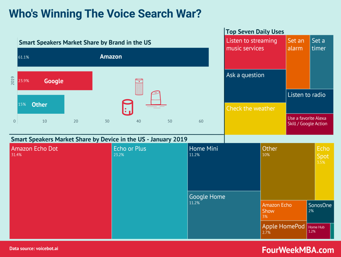 smart-speaker-market-share