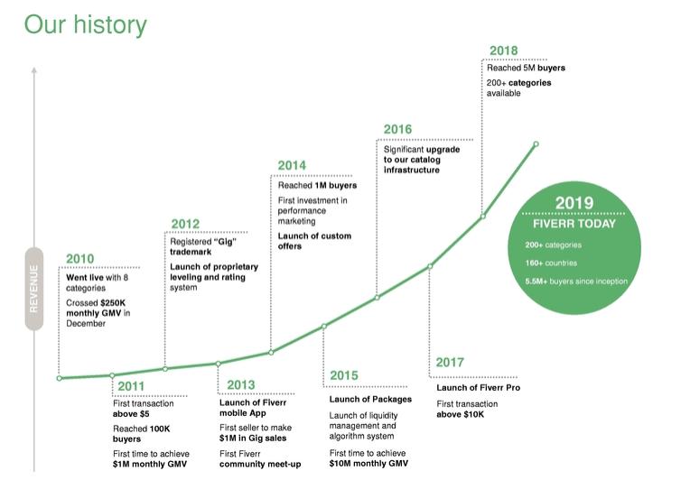 fiverr-timeline
