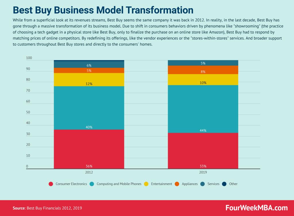 best-buy-business-model