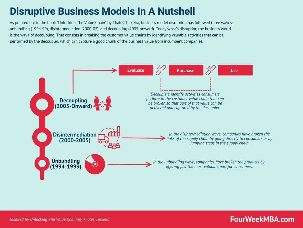 disruptive-business-models