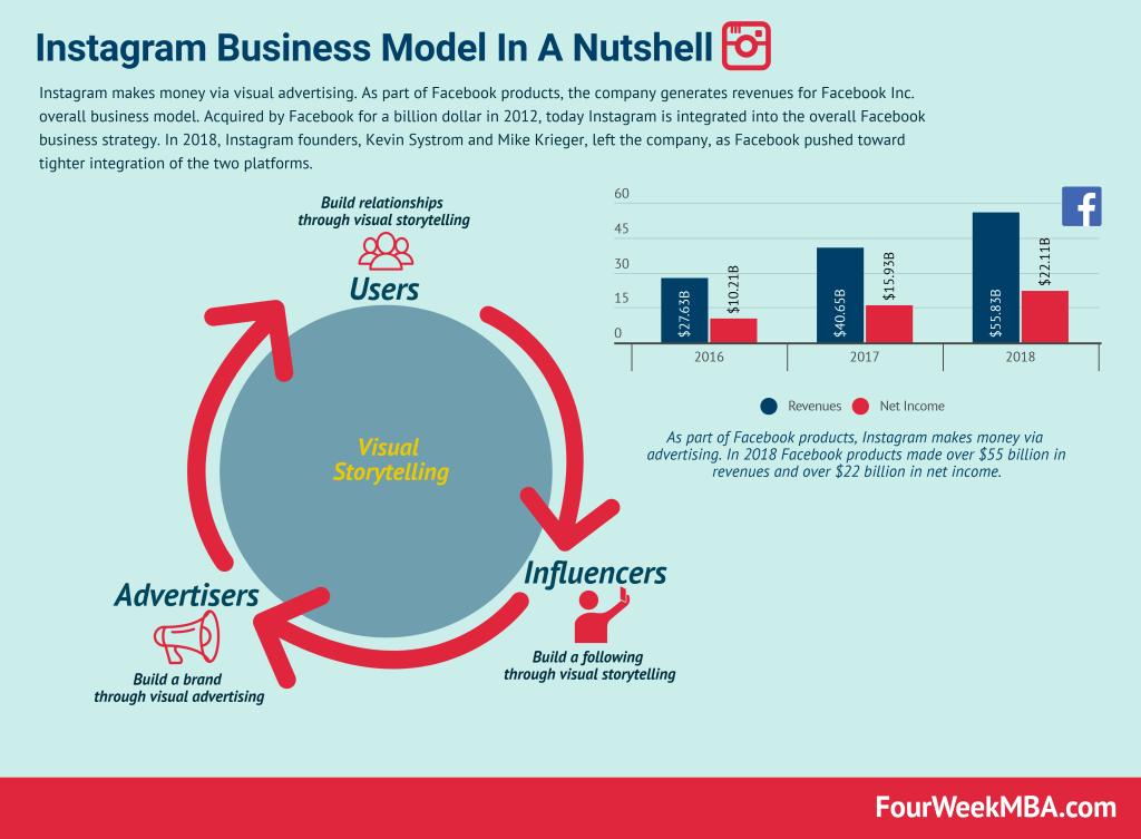 instagram-business-model