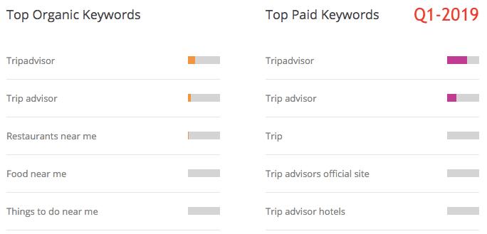 organic-paid-keywords-tripadvisor-2019