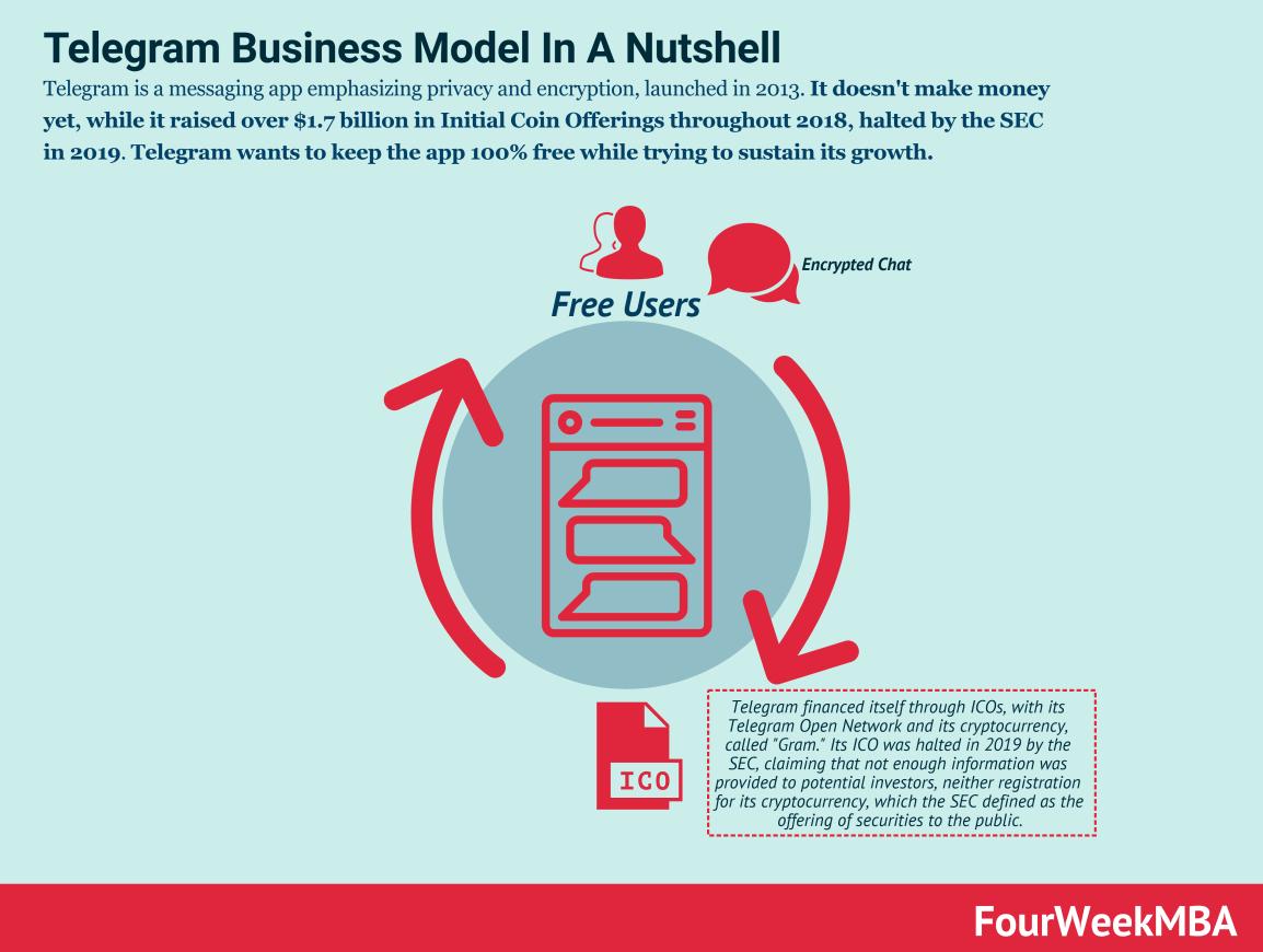 telegram-business-model