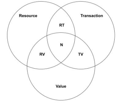 rtvn-business-model-tool